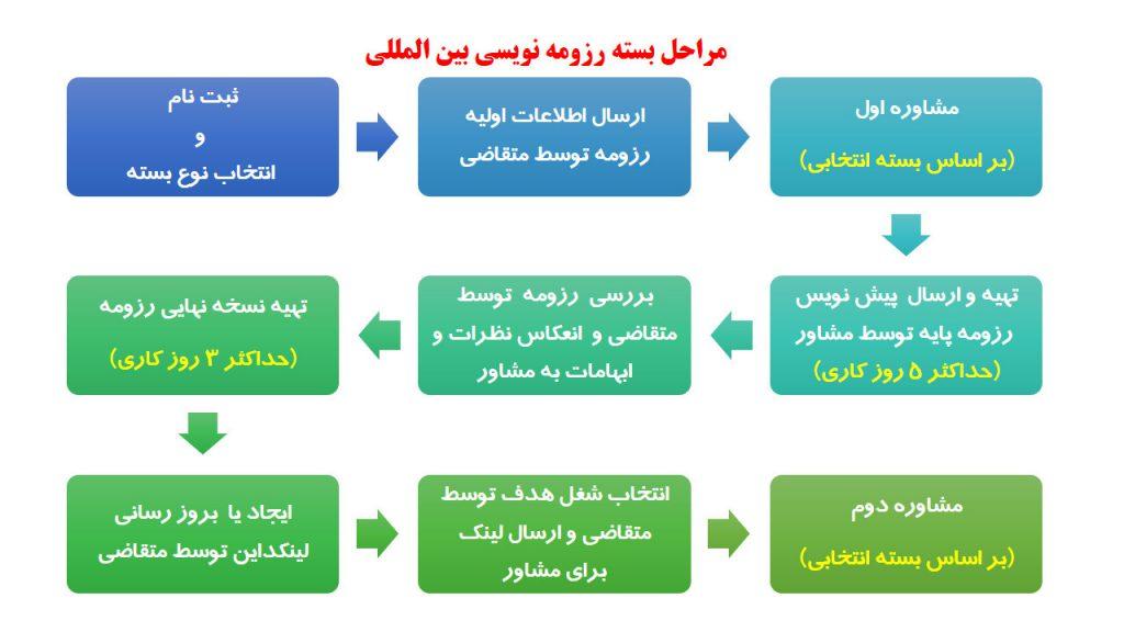 مراحل بسته رزومه نویسی